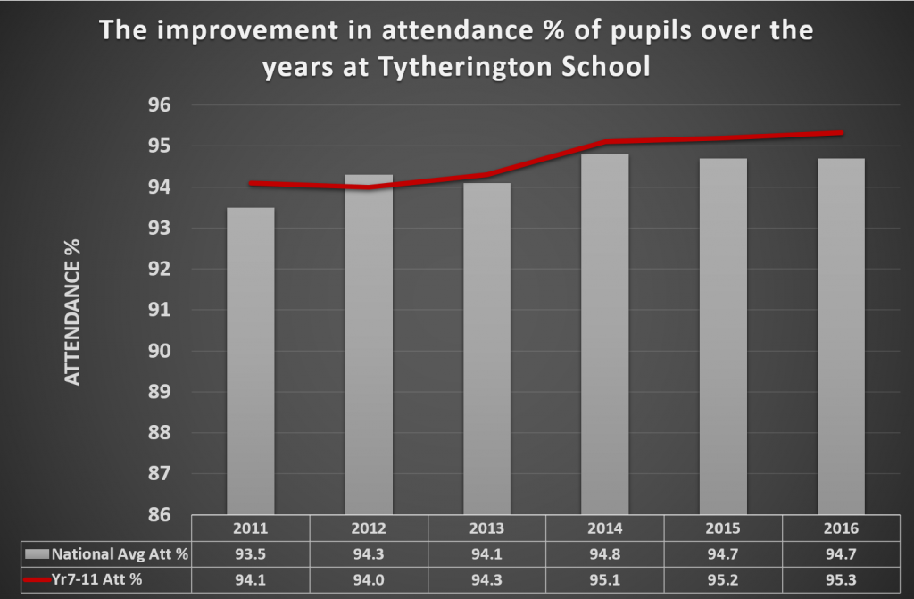 Attendance Chart to 2016