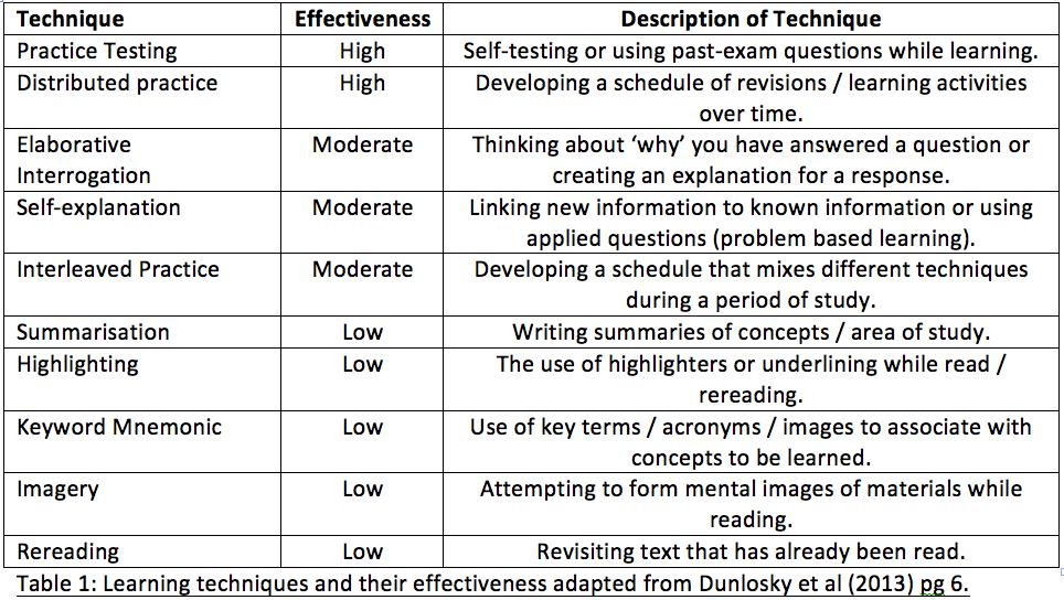 Dunlosky et al (2013) Learning Techniques